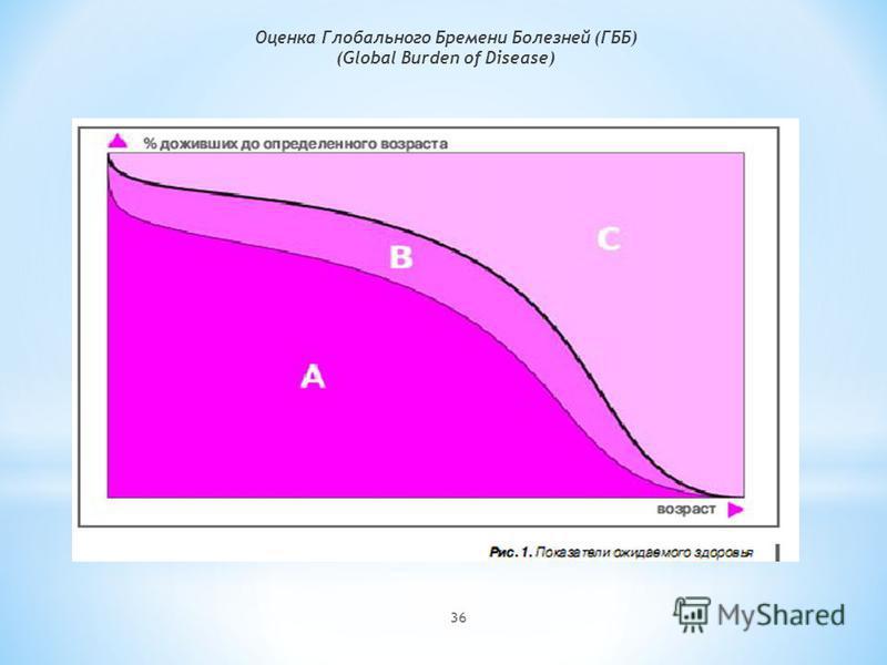 36 Оценка Глобального Бремени Болезней (ГББ) (Global Burden of Disease)