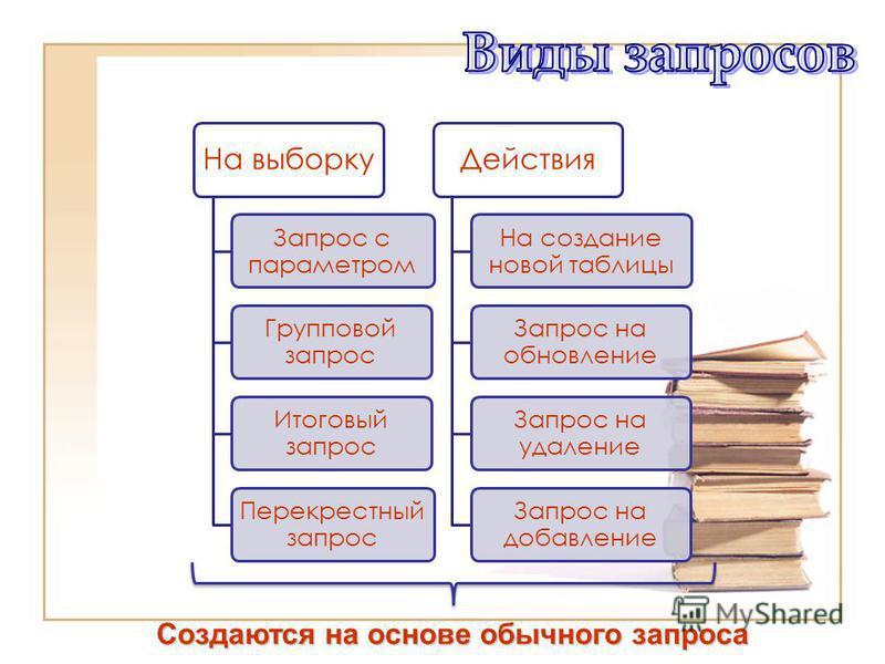 На выборку Запрос с параметром Групповой запрос Итоговый запрос Перекрестный запрос Действия На создание новой таблицы Запрос на обновление Запрос на удаление Запрос на добавление Создаются на основе обычного запроса