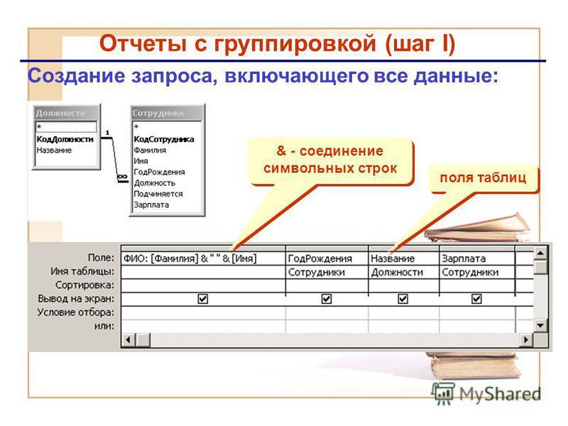 Отчеты с группировкой (шаг I) Создание запроса, включающего все данные: & - соединение символьных строк поля таблиц