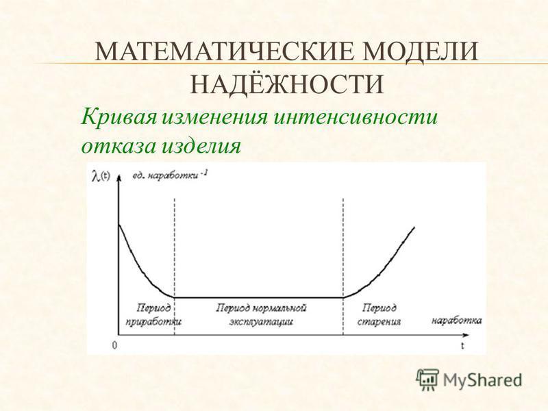 МАТЕМАТИЧЕСКИЕ МОДЕЛИ НАДЁЖНОСТИ Кривая изменения интенсивности отказа изделия