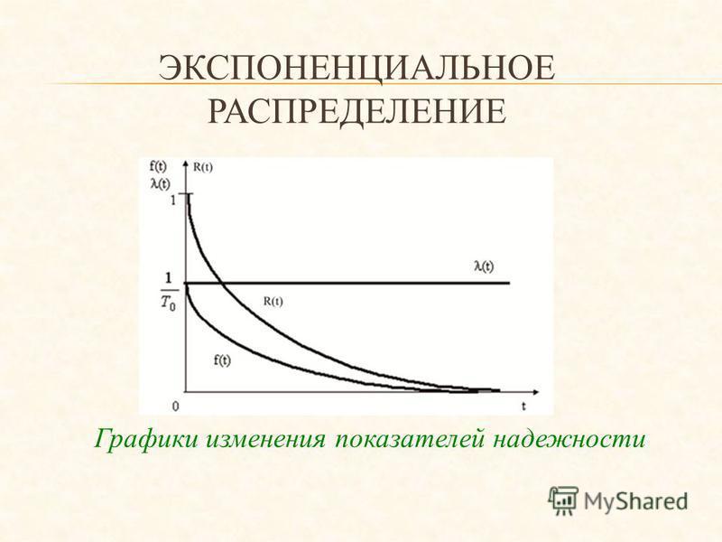 Графики изменения показателей надежности