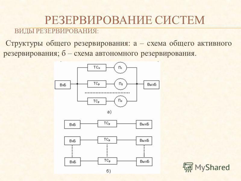 РЕЗЕРВИРОВАНИЕ СИСТЕМ ВИДЫ РЕЗЕРВИРОВАНИЯ: Структуры общего резервирования: а – схема общего активного резервирования; б – схема автономного резервирования.