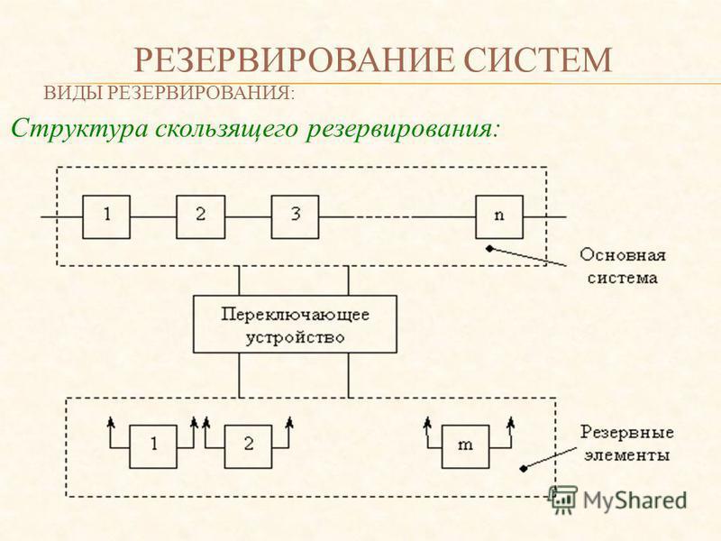 РЕЗЕРВИРОВАНИЕ СИСТЕМ ВИДЫ РЕЗЕРВИРОВАНИЯ: Структура скользящего резервирования: