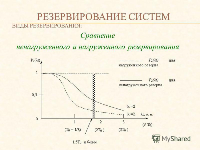 РЕЗЕРВИРОВАНИЕ СИСТЕМ ВИДЫ РЕЗЕРВИРОВАНИЯ: Сравнение ненагруженного и нагруженного резервирования