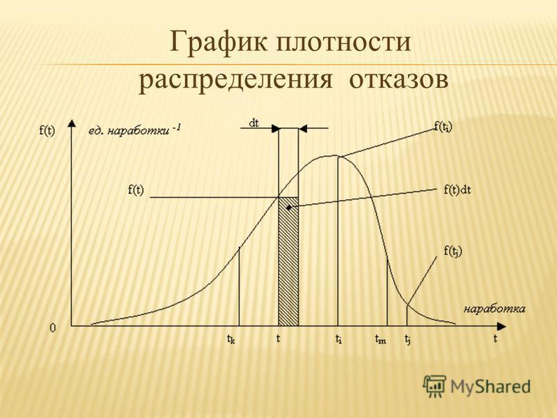 График плотности распределения отказов