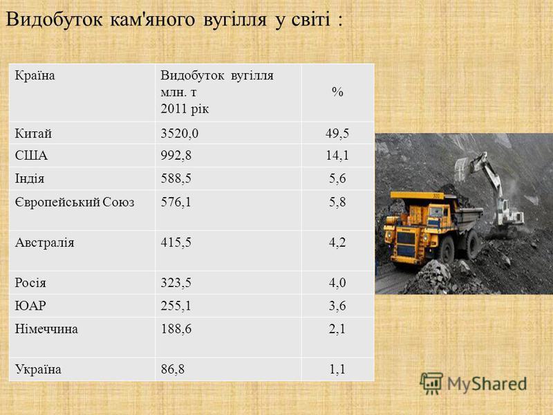 Видобуток кам ' яного вугілля у світі : Країна Видобуток вугілля млн. т 2011 рік % Китай 3520,049,5 США 992,814,1 Індія 588,55,6 Європейський Союз 576,15,8 Австралія 415,54,2 Росія 323,54,0 ЮАР 255,13,6 Німеччина 188,62,1 Україна 86,81,1