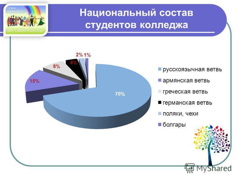 Национальный состав студентов колледжа