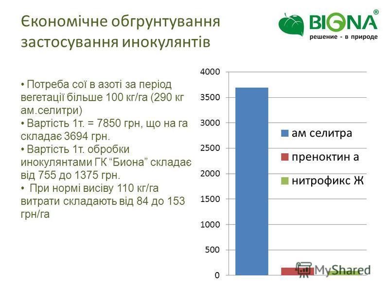 Єкономічне обгрунтування застосування инокулянтів Потреба сої в азоті за період вегетації більше 100 кг/га (290 кг ам.селитри) Вартість 1т. = 7850 грн, що на га складає 3694 грн. Вартість 1т. обробки инокулянтами ГК Биона складає від 755 до 1375 грн.
