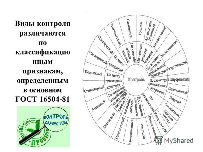 Виды контроля различаются по классификационным признакам, определенным в основном ГОСТ 16504-81