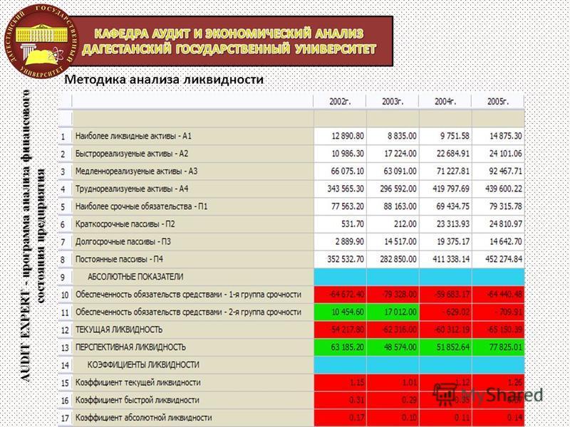 AUDIT EXPERT - программа анализа финансового состояния предприятия Методика анализа ликвидности