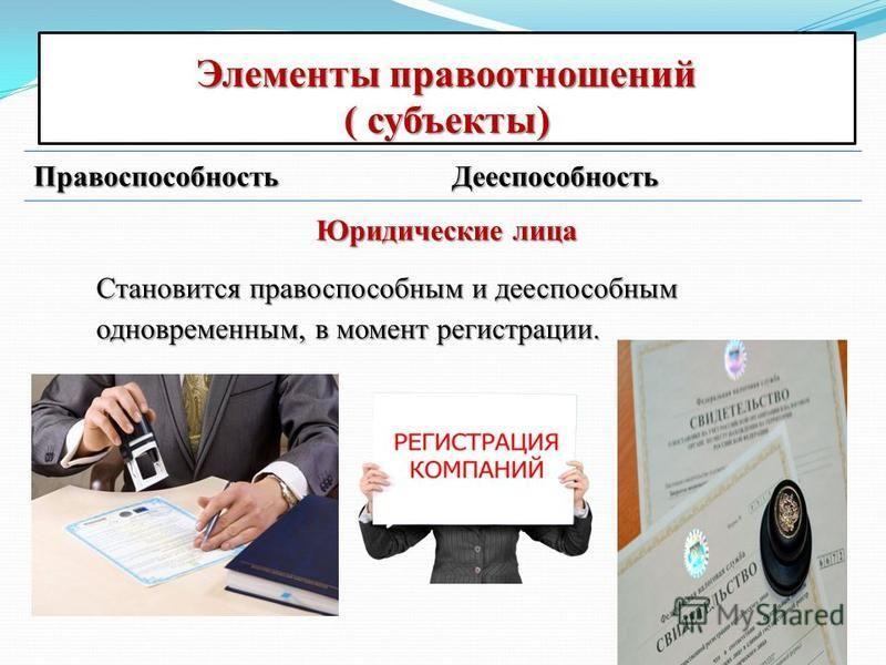 Элементы правоотношений ( субъекты) Правоспособность Дееспособность Юридические лица Становится правоспособным и дееспособным одновременным, в момент регистрации.