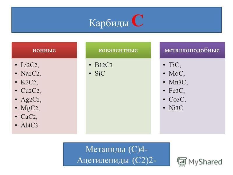 Карбиды С ионные Li 2 C 2, Na 2 C 2, K 2 C 2, Cu 2 C 2, Ag 2 C 2, MgC 2, CaC 2, Al 4 C 3 ковалентные В 12 С 3 SiC металлоподобные TiC, MoC, Mn 3 C, Fe 3 C, Co 3 C, Ni 3 C Метаниды (С)4- Ацетилениды (С2)2-