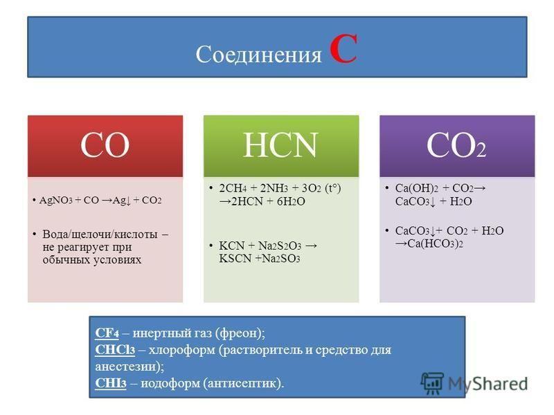 Соединения С СО AgNO 3 + CO Ag + CO 2 Вода/щелочи/кислоты – не реагирует при обычных условиях HCN 2CH 4 + 2NH 3 + 3O 2 (t°) 2HCN + 6H 2 O KCN + Na 2 S 2 O 3 KSCN +Na 2 SO 3 СО 2 Ca(OH) 2 + CO 2 CaCO 3 + H 2 O CaCO 3 + CO 2 + H 2 O Ca(HCO 3 ) 2 CF 4 –