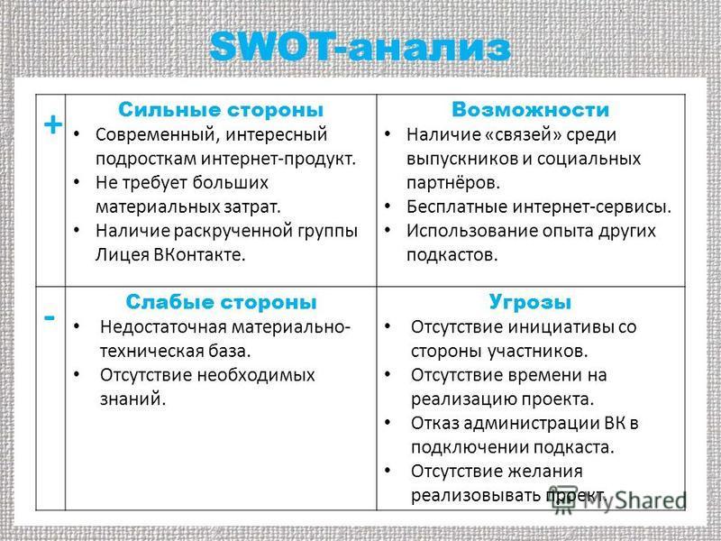SWOT-анализ + Сильные стороны Современный, интересный подросткам интернет-продукт. Не требует больших материальных затрат. Наличие раскрученной группы Лицея ВКонтакте. Возможности Наличие «связей» среди выпускников и социальных партнёров. Бесплатные