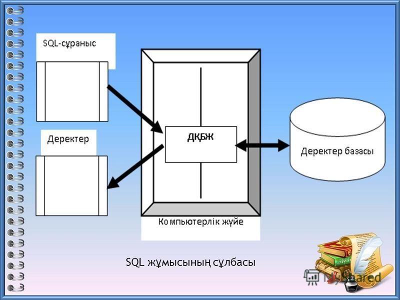 SQL ж ұ мысыны ң с ұ лбасы
