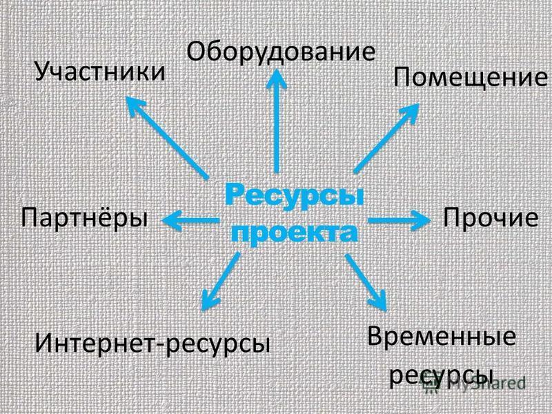 Ресурсы проекта Временные ресурсы Оборудование Помещение Участники Интернет-ресурсы Прочие Партнёры