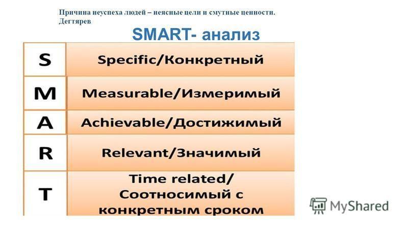 SMART- анализ Причина неуспеха людей – неясные цели и смутные ценности. Дегтярев