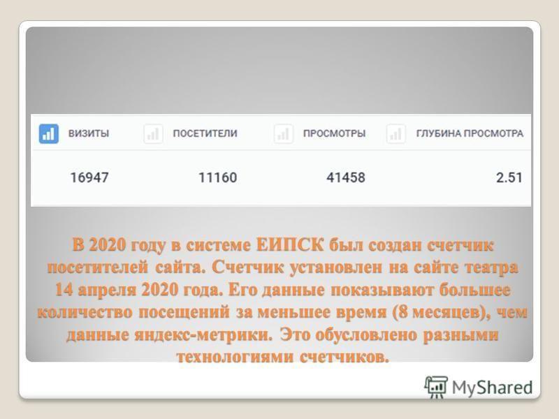 В 2020 году в системе ЕИПСК был создан счетчик посетителей сайта. Счетчик установлен на сайте театра 14 апреля 2020 года. Его данные показывают большее количество посещений за меньшее время (8 месяцев), чем данные яндекс-метрики. Это обусловлено разн