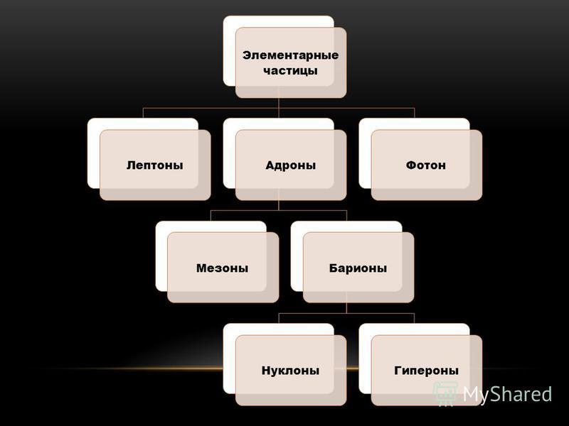 Элементарные частицы Лептоны АдроныМезоны БарионыНуклоны ГипероныФотон