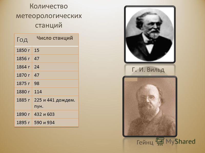 Количество метеорологических станций Г. И. Вильд Гейнц