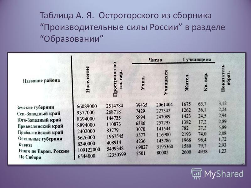 Таблица А. Я. Острогорского из сборника Производительные силы России в разделе Образовании