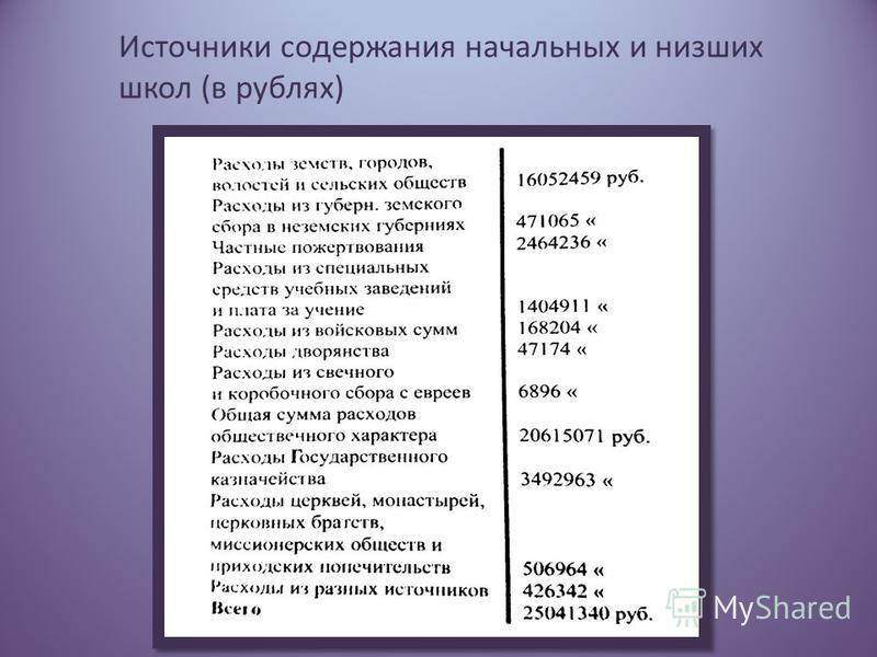 Источники содержания начальных и низших школ (в рублях)