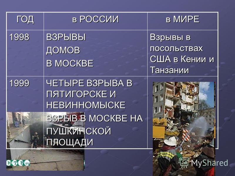 ГОД в РОССИИ в МИРЕ 1995БУДЕННОВСК (Шамиль Басаев) 1996 КИЗЛЯР- ПЕРВОМАЙСКОЕ (Салман Радуев) 1997ЕГИПЕТ (расстрел туристов в Луксоре)