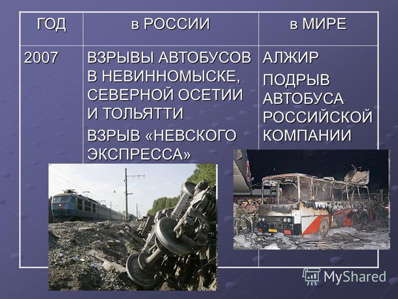 ГОД в РОССИИ в МИРЕ 2006 ВЗРЫВ НА ЧЕРКИЗОВСКОМ РЫНКЕ ПОДРЫВ ЗАММИНИСТРА ВНУТРЕННИХ ДЕЛ ИНГУШЕНИИ ЕГИПЕТ ВЗРЫВЫ В ДАХАБЕ