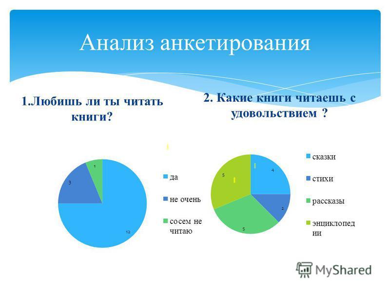 Анализ анкетирования 1. Любишь ли ты читать книги? 2. Какие книги читаешь с удовольствием ?