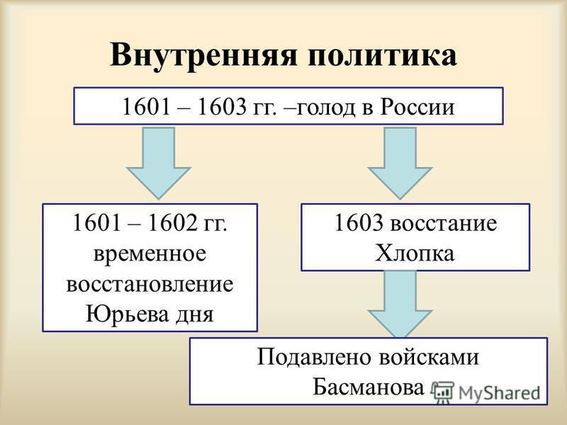 Внутренняя политика 1601 – 1603 гг. –голод в России 1601 – 1602 гг. временное восстановление Юрьева дня 1603 восстание Хлопка Подавлено войсками Басманова