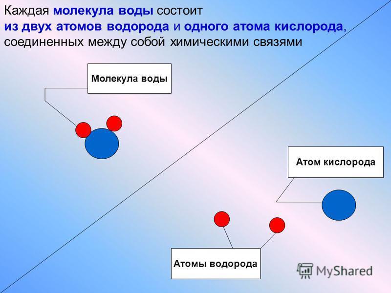 Атом кислорода Атомы водорода Молекула воды Каждая молекула воды состоит из двух атомов водорода и одного атома кислорода, соединенных между собой химическими связями