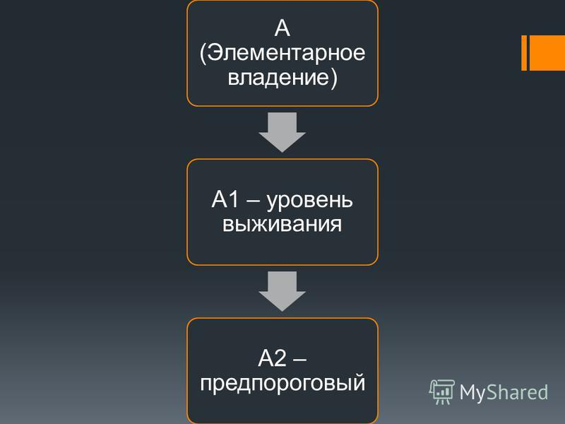 А (Элементарное владение) А1 – уровень выживания А2 – предпороговый
