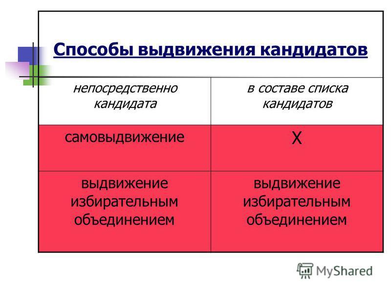Способы выдвижения кандидатов непосредственно кандидата в составе списка кандидатов самовыдвижение Х выдвижение избирательным объединением