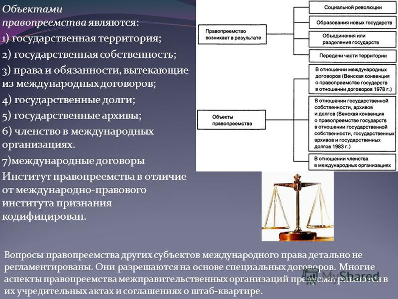 Объектами правопреемства являются: 1) государственная территория; 2) государственная собственность; 3) права и обязанности, вытекающие из международных договоров; 4) государственные долги; 5) государственные архивы; 6) членство в международных органи