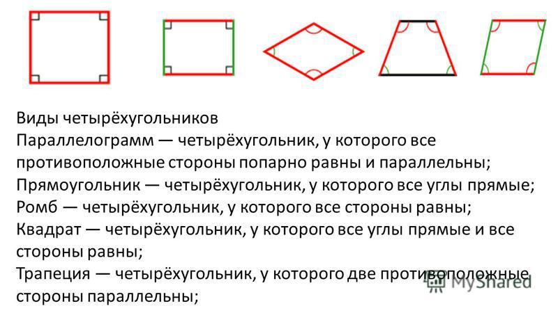 Виды четырёхугольников Параллелограмм четырёхугольник, у которого все противоположные стороны попарно равны и параллельны ; Прямоугольник четырёхугольник, у которого все углы прямые ; Ромб четырёхугольник, у которого все стороны равны ; Квадрат четыр