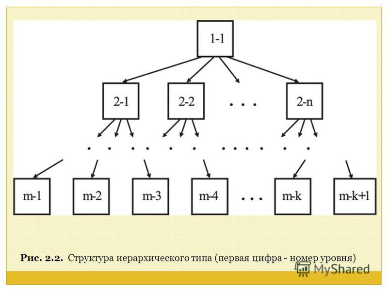 Рис. 2.2. Структура иерархического типа (первая цифра - номер уровня)