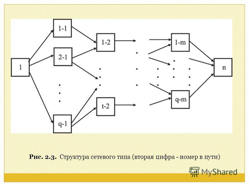 Рис. 2.3. Структура сетевого типа (вторая цифра - номер в пути)
