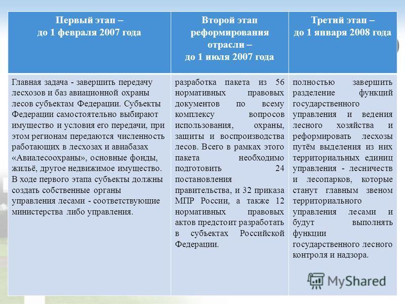 Первый этап – до 1 февраля 2007 года Второй этап реформирования отрасли – до 1 июля 2007 года Третий этап – до 1 января 2008 года Главная задача - завершить передачу лесхозов и баз авиационной охраны лесов субъектам Федерации. Субъекты Федерации само