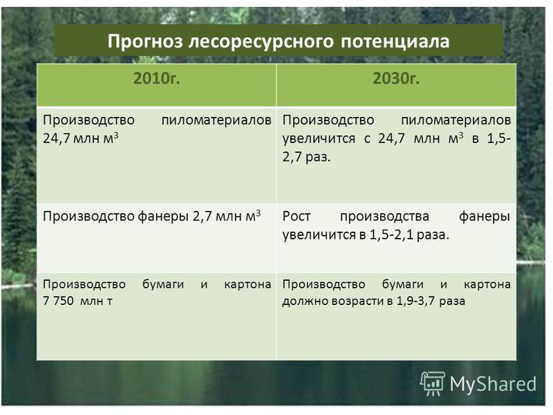 Прогноз леса ресурсного потенциала 2010 г.2030 г. Производство пиломатериалов 24,7 млн м 3 Производство пиломатериалов увеличится с 24,7 млн м 3 в 1,5- 2,7 раз. Производство фанеры 2,7 млн м 3 Рост производства фанеры увеличится в 1,5-2,1 раза. Произ