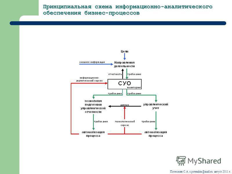 Принципиальная схема информационно-аналитического обеспечения бизнес-процессов Потемкин С.А. s.potemkin@mail.ru август 2011 г.