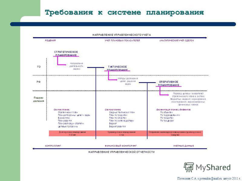 Требования к системе планирования Потемкин С.А. s.potemkin@mail.ru август 2011 г.