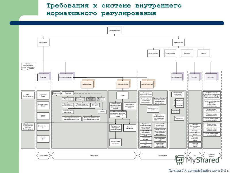 Требования к системе внутреннего нормативного регулирования