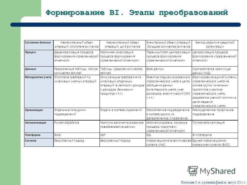 Формирование BI. Этапы преобразований Потемкин С.А. s.potemkin@mail.ru август 2011 г.