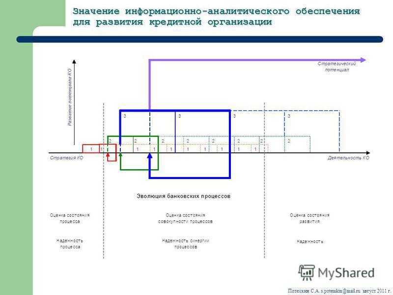 Значение информационно-аналитического обеспечения для развития кредитной организации Потемкин С.А. s.potemkin@mail.ru август 2011 г.