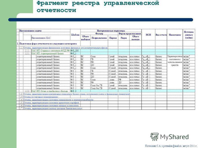 Фрагмент реестра управленческой отчетности Потемкин С.А. s.potemkin@mail.ru август 2011 г.