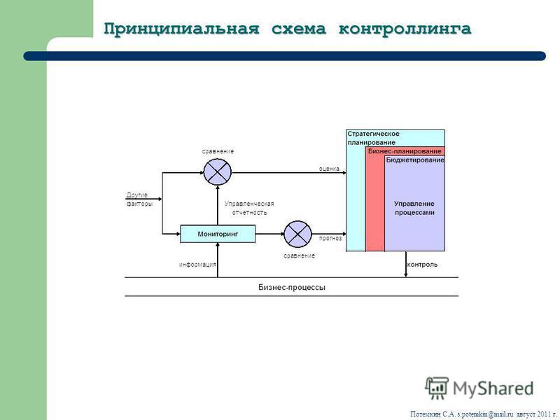 Принципиальная схема контроллинга Потемкин С.А. s.potemkin@mail.ru август 2011 г.