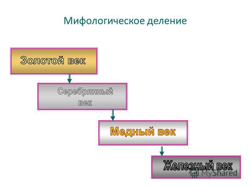 Мифологическое деление