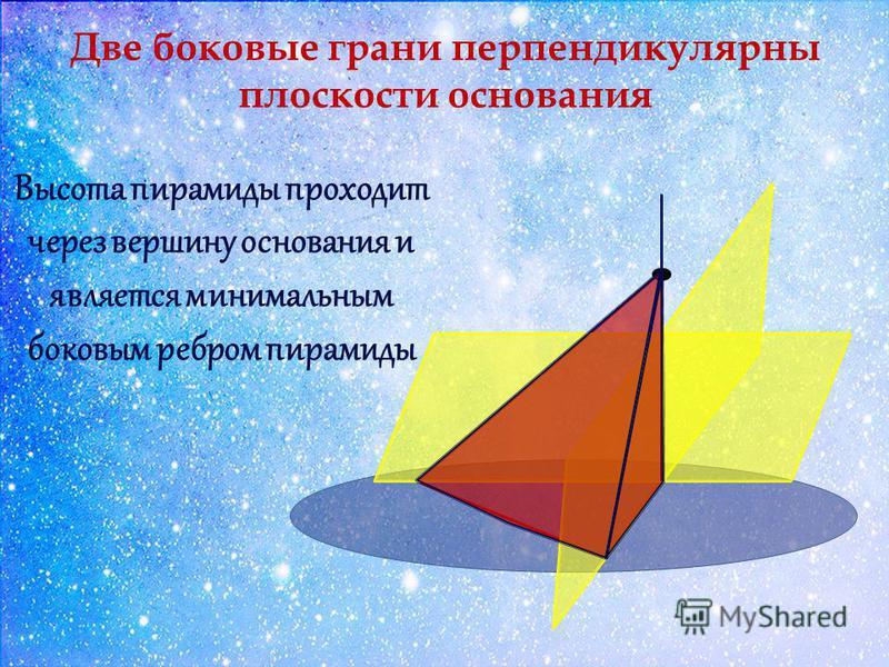 Две боковые грани перпендикулярны плоскости основания Высота пирамиды проходит через вершину основания и является минимальным боковым ребром пирамиды