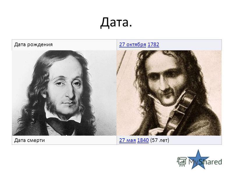 Дата. Дата рождения 27 октября 27 октября 17821782 Дата смерти 27 мая 27 мая 1840 (57 лет)1840