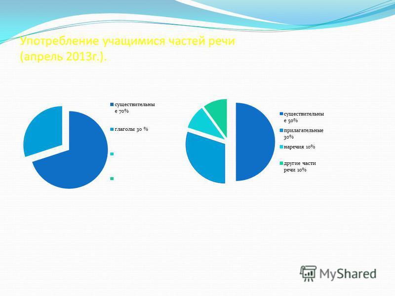 Употребление учащимися частей речи (апрель 2013 г.).